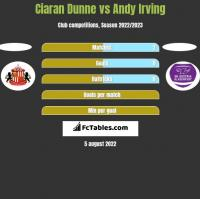 Ciaran Dunne vs Andy Irving h2h player stats
