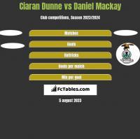 Ciaran Dunne vs Daniel Mackay h2h player stats