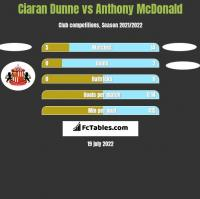 Ciaran Dunne vs Anthony McDonald h2h player stats
