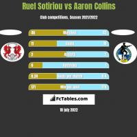 Ruel Sotiriou vs Aaron Collins h2h player stats