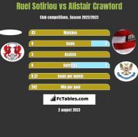 Ruel Sotiriou vs Alistair Crawford h2h player stats