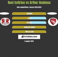 Ruel Sotiriou vs Arthur Gnahoua h2h player stats