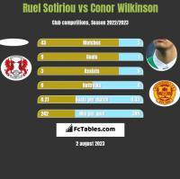 Ruel Sotiriou vs Conor Wilkinson h2h player stats