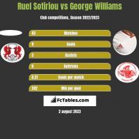 Ruel Sotiriou vs George Williams h2h player stats