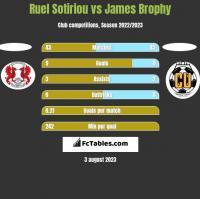 Ruel Sotiriou vs James Brophy h2h player stats
