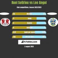 Ruel Sotiriou vs Lee Angol h2h player stats