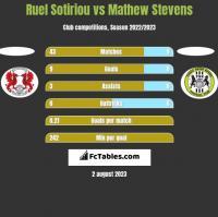 Ruel Sotiriou vs Mathew Stevens h2h player stats