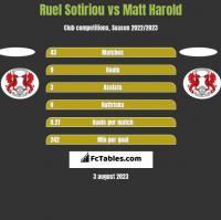 Ruel Sotiriou vs Matt Harold h2h player stats