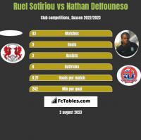 Ruel Sotiriou vs Nathan Delfouneso h2h player stats