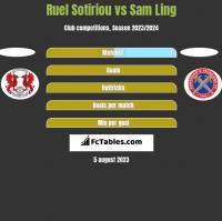 Ruel Sotiriou vs Sam Ling h2h player stats