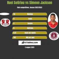 Ruel Sotiriou vs Simeon Jackson h2h player stats