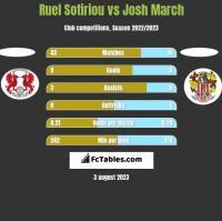 Ruel Sotiriou vs Josh March h2h player stats