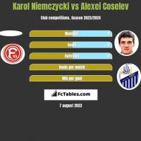 Karol Niemczycki vs Alexei Coselev h2h player stats