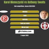 Karol Niemczycki vs Anthony Swolfs h2h player stats