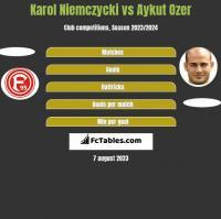 Karol Niemczycki vs Aykut Ozer h2h player stats