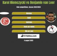 Karol Niemczycki vs Benjamin van Leer h2h player stats