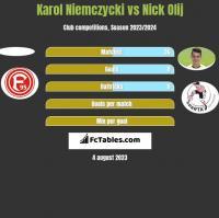 Karol Niemczycki vs Nick Olij h2h player stats