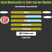 Karol Niemczycki vs Sven van der Maaten h2h player stats