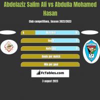 Abdelaziz Salim Ali vs Abdulla Mohamed Hasan h2h player stats