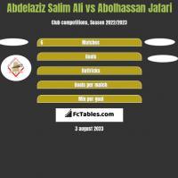 Abdelaziz Salim Ali vs Abolhassan Jafari h2h player stats