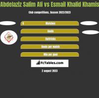 Abdelaziz Salim Ali vs Esmail Khalid Khamis h2h player stats