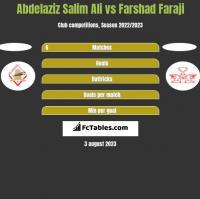 Abdelaziz Salim Ali vs Farshad Faraji h2h player stats