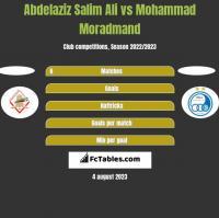 Abdelaziz Salim Ali vs Mohammad Moradmand h2h player stats
