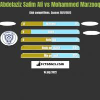 Abdelaziz Salim Ali vs Mohammed Marzooq h2h player stats