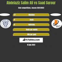 Abdelaziz Salim Ali vs Saad Surour h2h player stats