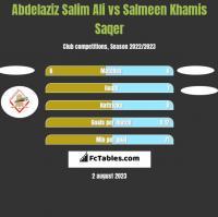 Abdelaziz Salim Ali vs Salmeen Khamis Saqer h2h player stats