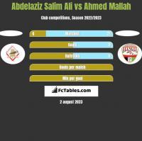 Abdelaziz Salim Ali vs Ahmed Mallah h2h player stats
