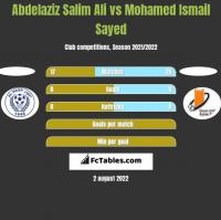 Abdelaziz Salim Ali vs Mohamed Ismail Sayed h2h player stats