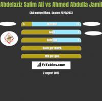 Abdelaziz Salim Ali vs Ahmed Abdulla Jamil h2h player stats