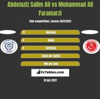 Abdelaziz Salim Ali vs Mohammad Ali Faramarzi h2h player stats