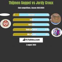 Thijmen Goppel vs Jordy Croux h2h player stats