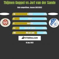 Thijmen Goppel vs Jort van der Sande h2h player stats