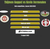 Thijmen Goppel vs Kevin Vermeulen h2h player stats