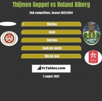 Thijmen Goppel vs Roland Alberg h2h player stats