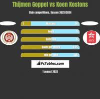 Thijmen Goppel vs Koen Kostons h2h player stats
