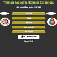 Thijmen Goppel vs Richelor Sprangers h2h player stats