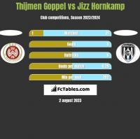 Thijmen Goppel vs Jizz Hornkamp h2h player stats