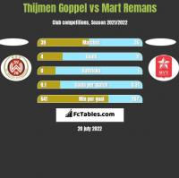 Thijmen Goppel vs Mart Remans h2h player stats