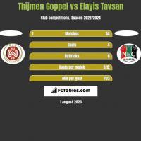 Thijmen Goppel vs Elayis Tavsan h2h player stats