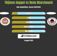 Thijmen Goppel vs Reda Kharchouch h2h player stats