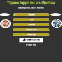 Thijmen Goppel vs Lars Miedema h2h player stats