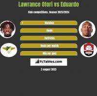 Lawrance Ofori vs Eduardo h2h player stats