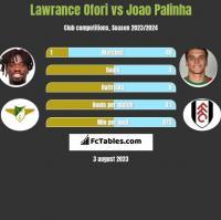 Lawrance Ofori vs Joao Palinha h2h player stats