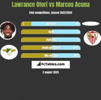 Lawrance Ofori vs Marcos Acuna h2h player stats