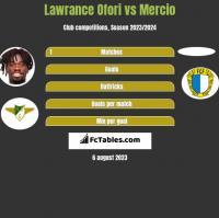 Lawrance Ofori vs Mercio h2h player stats