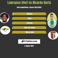 Lawrance Ofori vs Ricardo Horta h2h player stats
